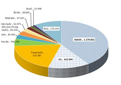 Thị trường xuất khẩu thép chính của Việt Nam